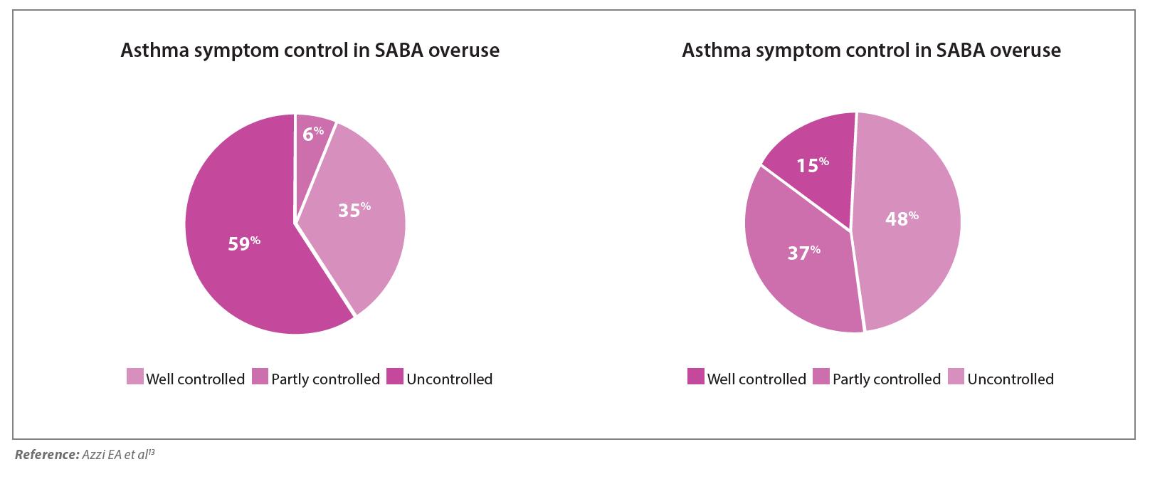 mild asthma